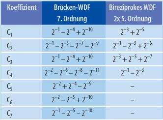 Optimierte Koeffizientenwerte der Wellendigitalfilter