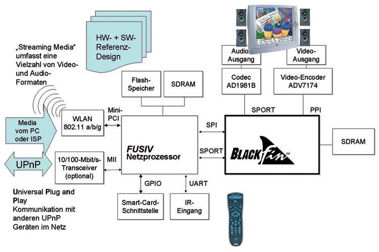"""Bild 2. Media-Adapter oder IP-basierte Set-Top-Box für """"Streaming Media"""": Die Video- und Audiodaten liegen in einer Vielzahl von Formaten vor, die gegebenenfalls für das jeweilige Endgerät umgerechnet werden müssen."""