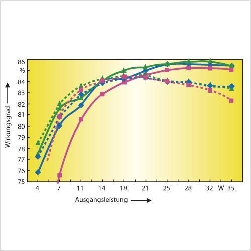 Bild 10. Die hybride Betriebsweise – Wechsel zwischen PWM- und quasi-resonantem Betrieb – verknüpft die Vorteile beider Verfahren und sorgt so für einen höheren Wirkungsgrad über einen weiten Lastbereich (blau: PWM, rot: quasi-resonanter Betrieb, grün: hybrider Betrieb, Strichlinien: bei einer Eingangsspannung von 115 V, durchgezogene Linie: bei einer Eingangsspannung von 230 V).