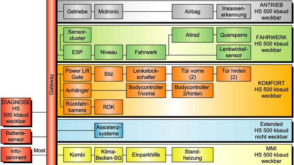 Bild 1. Die Architektur 2007+ segmentiert Funktionen über Domänen und besitzt als Kernkomponente ein zentrales Gateway. Nach dem Ersteinsatz im Panamera wird sie später auch in den anderen Modellreihen zum Einsatz kommen. (Bilder: Porsche)
