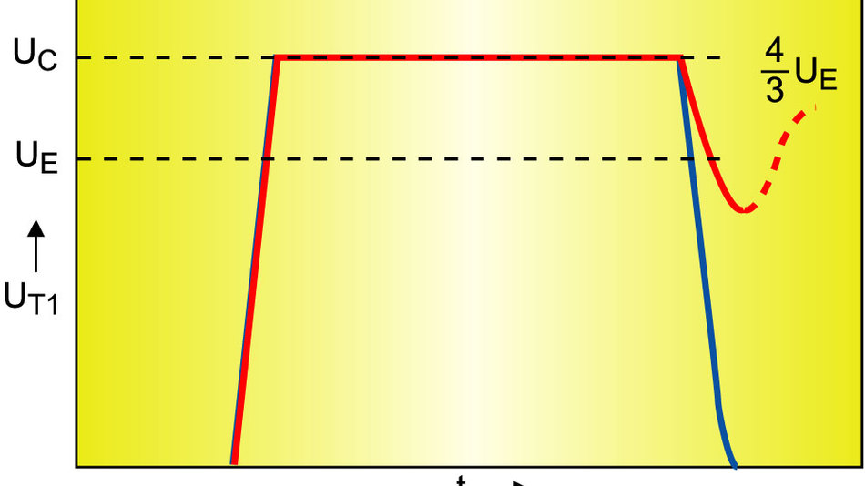 Bild 3. Durch die Totzeit (Bild 2) sinkt die Drainspannung von T1 (rot) etwas ab, und die Schaltverluste werden reduziert. Erst der Ersatz der Diode D1 durch einen MOSFET (T3) ermöglicht es, die Drainspannung des Schalttransistors T1 auf Null sinken zu lassen, um die Schaltverluste zu eliminieren.