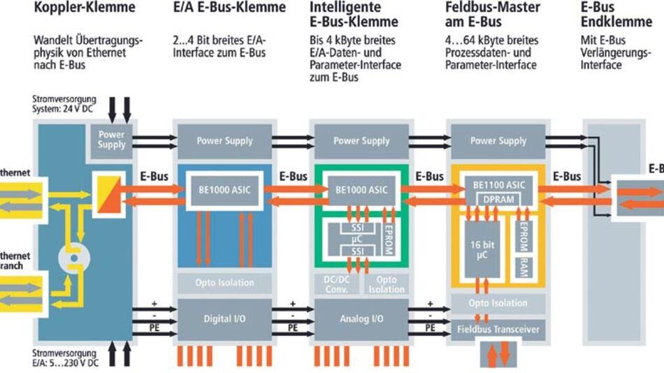 Die Protokollbearbeitung bei EtherCAT erfolgt vollständig in Hardware, die Protokoll-ASICs sind flexibel konfigurierbar