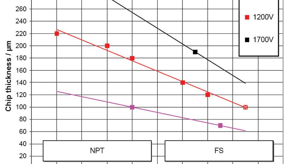 Bild 2. Abnahme der Chipdicke vom ersten NPT-IGBT bis zu den heutigen FS-IGBTs bei verschiedenen Sperrspannungen
