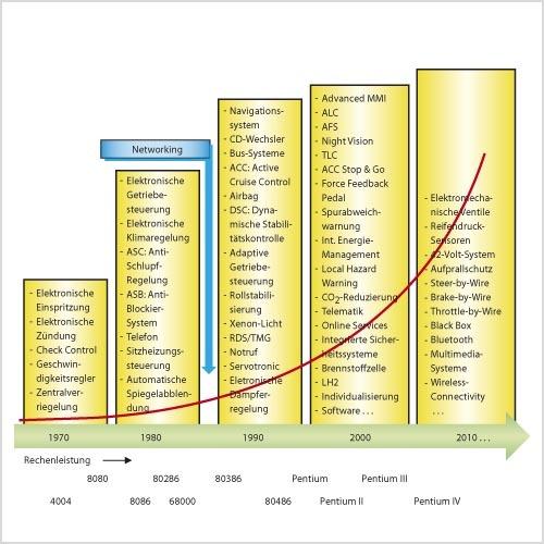Bild 2. Entwicklungsschritte der Automobilelektronik im Zeitraum von 1970 bis 2010. (Quelle: Mercer Management Consulting)