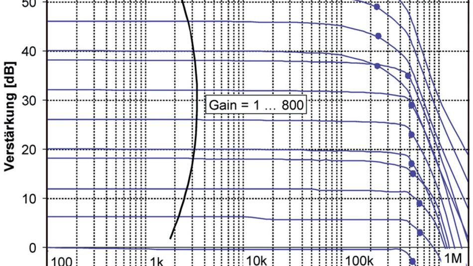 Bild 4: Typische Frequenzverläufe bei unterschiedlichen Verstärkungsfaktoren
