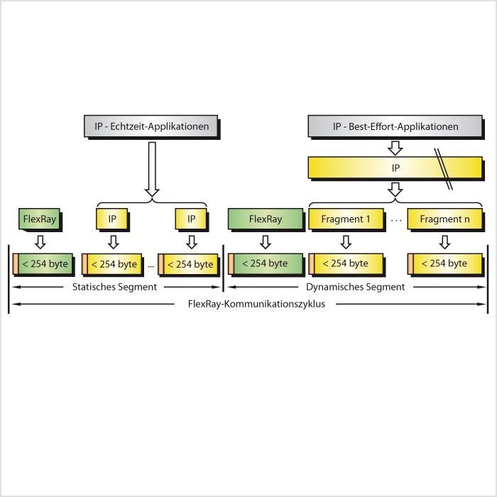 Nutzung von FlexRay für die IP-Kommunikation im Fahrzeug: FlexRay ...