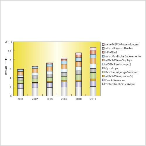 Bild 1. Weltmarkt der MEMS-Bausteine. Der MEMS-Markt wird von 2006 bis 2011 mit 13 % jährlich auf ein Marktvolumen von 10,8 Mrd. Dollar wachsen. (Quelle: Yole)