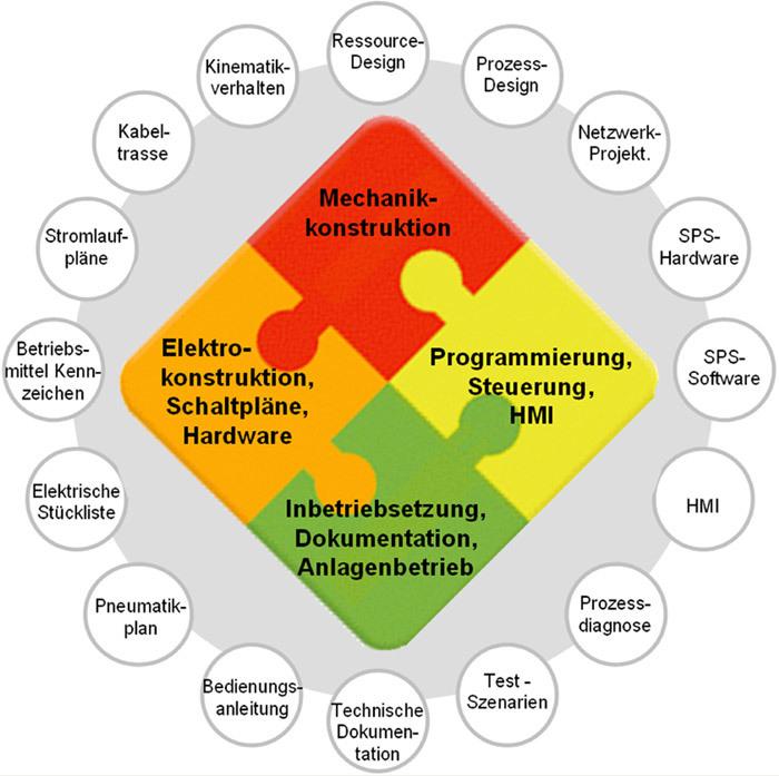 """Bild 1: Beim Digital Engineering werden die Daten, die in unterschiedlichen Phasen der Anlagenprojektierung und mit spezifischen Softwarewerkzeugen entstehen, verknüpft und einer """"Ressource"""" zugeordnet."""