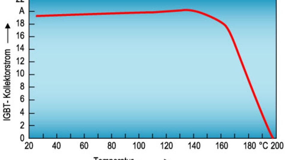 Bild 7. Der Überhitzungsschutz des Smart IGBT reagiert nicht schalterartig, sondern reduziert allmählich den Kollektorstrom mit steigender Temperatur.