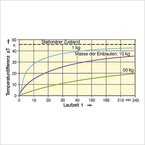 Bild 1. Zeitlicher Verlauf der Temperaturzunahme eines geschlossenen Gehäuses und einer gleich bleibenden Verlustleistung von 150 W