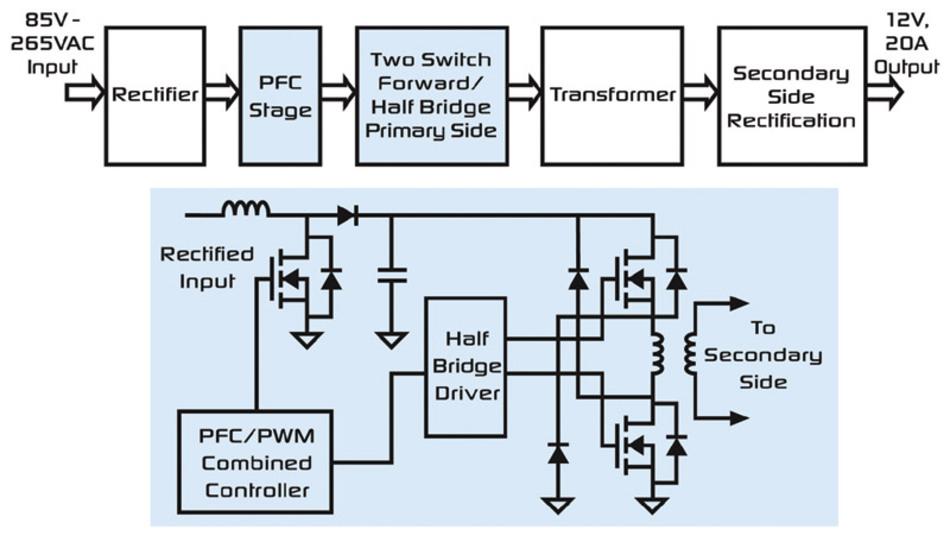 Bild 1: Prinzipschaltbild einer 240-W-Stromversorgung mit PFC-Stufe