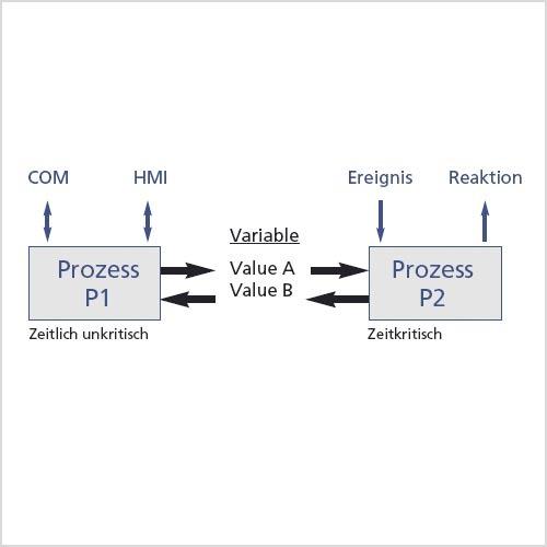 Den Zwei-Kernel-Lösungen kommen die aktuellen Prozessor-Entwicklungen mit mehreren CPU-Kernen entgegen.