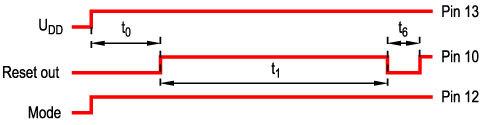 Bild 2 Zeitabläufe bei fehlerhaftem Programmstart eines Mikrocontrollers.