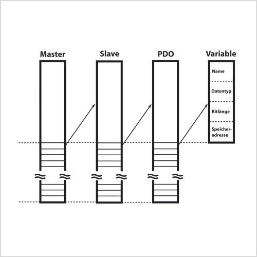 Die Ethercat-Deskriptor-Strukturen enthalten neben objektspezifischen Informationen jeweils ein Array mit Verweisen auf das nächstniedrigere Objekt. So lässt sich die Topologie bis zur einzelnen Variable erfassen.
