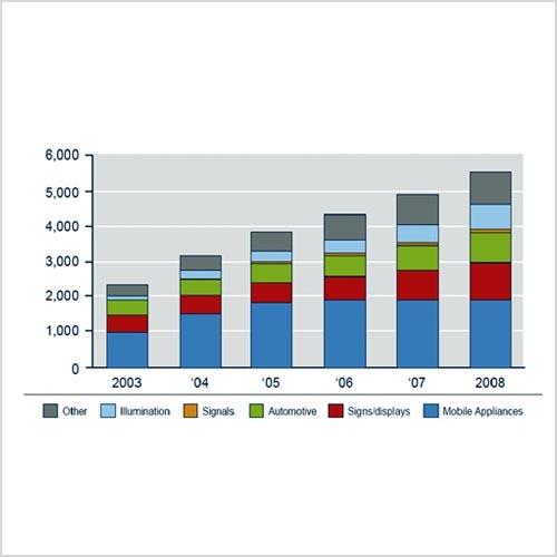 Der Markt für LED-basierte Beleuchtungen (Zahlenangaben in Mio. Dollar) Quelle: Strategy Unlimited