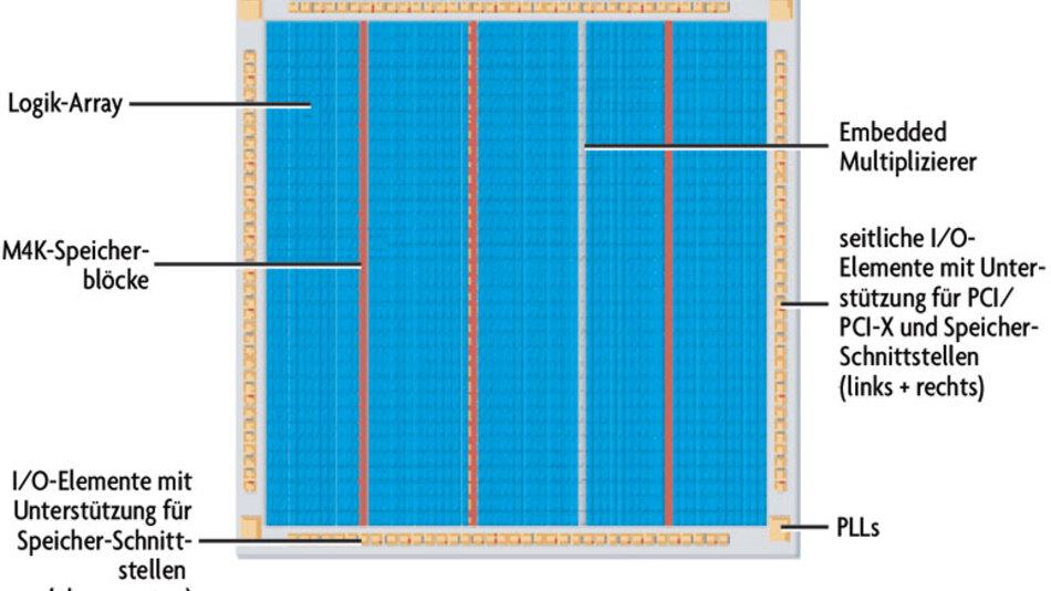 Bild 1. Typische Architektur der Cyclone-II-FPGAs.