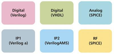 Bild 1 Ein typisches Analog/Mixed-Signal-SoC ist aus vielen Blöcken zusammengesetzt, die oftmals auch in verschiedenen Sprachen beschrieben werden müssen