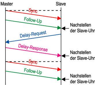 Bild 2. Prinzip der Uhrensynchronisation nach IEEE 1588.