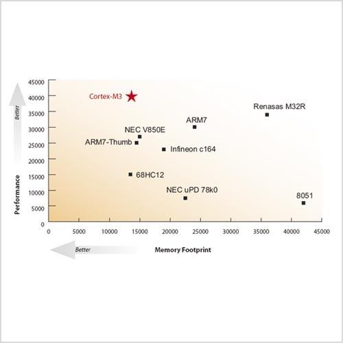 Bild 1. Ergebnisse des EEMBC-Benchmarks zum Cortex-M3 bezüglich Codegröße und Leistung im Vergleich zu seinen Mitbewerbern