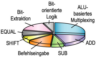Bild 2. Die Verteilung der Befehle aktiver ALUs in der Version 1.x über eine breite Palette von Benchmarks hinweg zeigt, dass mit dem ALU-basierten Multiplexing ein wesentlicher Teil der Ressourcen gebunden wird.
