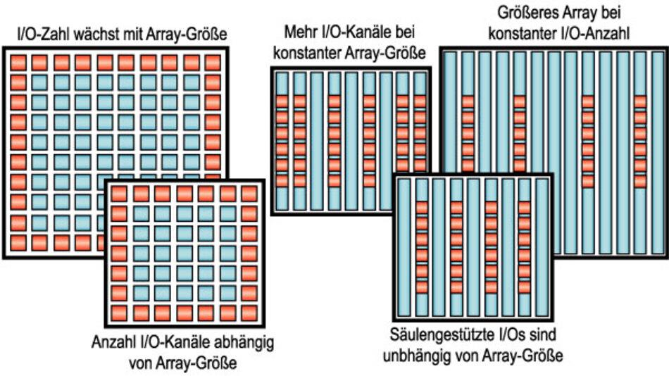 Bild 1. Links: Typische Struktur eines herkömmlichen FPGA. Die roten Blöcke entlang des Die-Randes entsprechen den I/O-Schaltungen. Die blauen Blöcke enthalten die vorgefertigten Funktionsschaltungen. Die programmierbaren Verbindungen verlaufen in den weißen Gassen zwischen den Blöcken. Rechts: In der ASMBL-Architektur sind alle Funktionsblöcke einschließlich der I/O-Kanäle in Säulen organisiert. Dies ermöglicht eine bessere FPGA-Skalierung, weil die Anzahl verfügbarer I/O-Kanäle nun weitgehend unabhängig von der Fläche des Bausteins ist.
