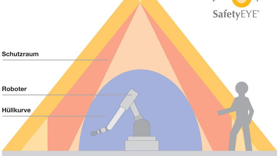 Bild 1. Schutz- und Warnräume lassen sich mit der Kamera-Lösung wesentlich flexibler an das Automationsumfeld anpassen als mit bisherigen Safety-Konzepten.