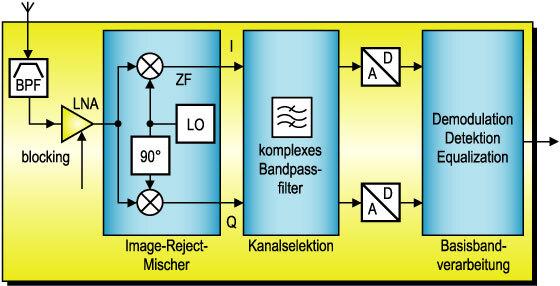 Bild 1. Empfängerarchitektur mit niedriger Zwischenfrequenz.