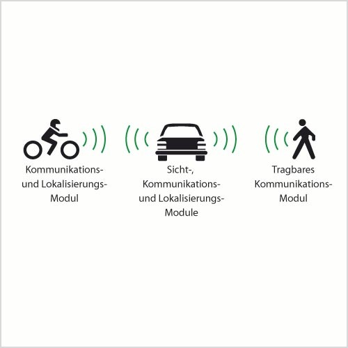 Bild 7. Im EU-finanzierten WATCH-OVER-Projekt [3] werden alle Verkehrsteilnehmer mit Funktransceivern ausgestattet. Diese können dann gleichzeitig zur Identifizierung, zur Datenübermittlung wie zur Abstandsschätzung dienen und die bildbasierten Erkennungsalgorithmen wirksam unterstützen. Bild 8. Lokalisierung (rote Punkte) eines sich bewegenden Fußgängers (blaue Kreise) durch eine Messung mit Hilfe von zwei an den Außenspiegeln eines Autos montierten Transceivern (blaue Punkte).