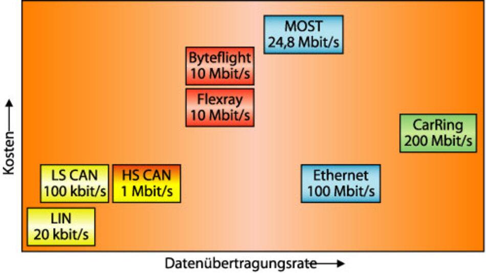 """Bild 2. Im Vergleich der Kommunikationssysteme für das Automobil bietet CarRing II bei moderaten Kosten eine """"zukunftssischere"""" Datenübertragungsrate."""