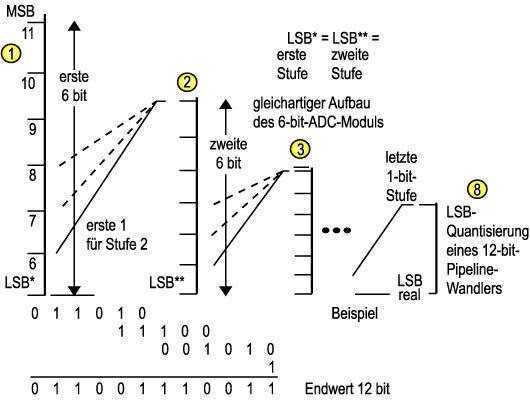 Bild 5. Das Grundprinzip von Pipeline-Parallelwandlern: Parallel-/sequenzielle Umsetzung mit Zerlegung der Ausführung in bis zu zehn Phasenstufen.