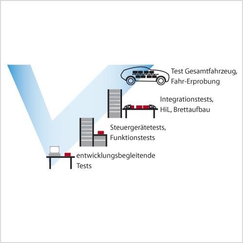 Bild 1. In den verschiedenen Entwicklungsphasen werden unterschiedliche Testverfahren verwendet.