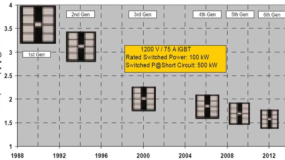 Bild 1. Über die Jahre konnten Chipfläche und Durchlassspannung eines 1200-V-IGBTs mit 75 A Nennstrom deutlich reduziert werden.