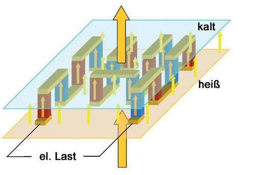 Bild1. a: Aufbau eines thermoelektrischen Generators: Die roten und blauen Säulen sind die beiden Typen des thermoelektrischen Materials, ihre metallischen Verbindungen sind gelb dargestellt.