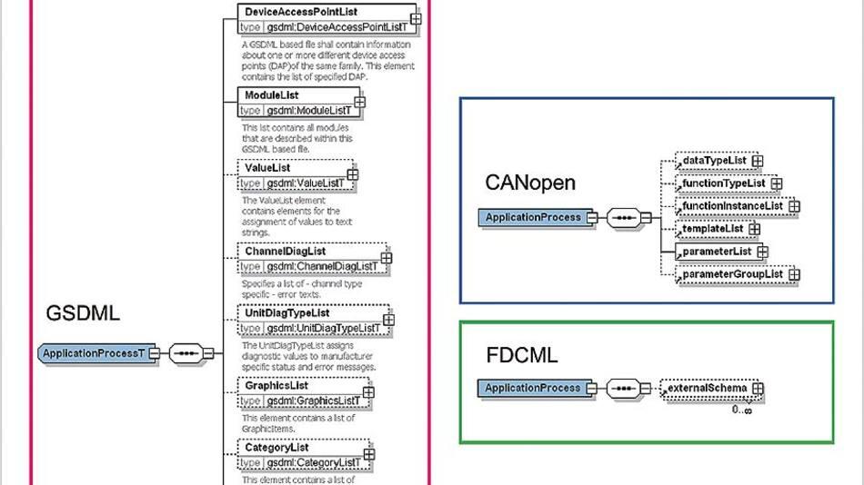 Semantisch unterschiedliche Darstellung derselben Applikation in den diversen Gerätebeschreibungssprachen.