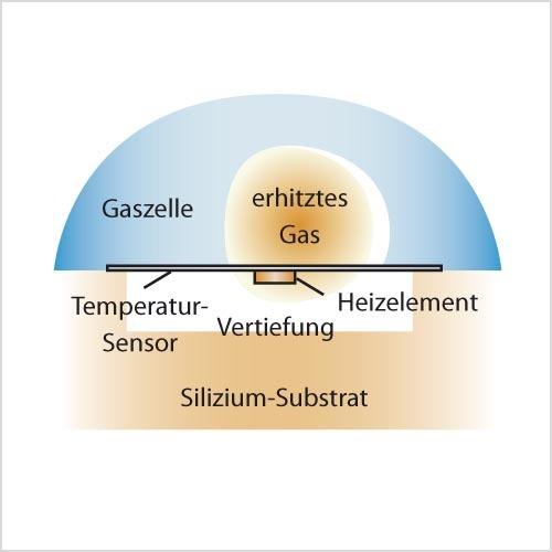 Bild 2. Bei einer Bewegung des Sensors (hier in der Zeichnungsebene nach links) ändert sich die Dichteverteilung des Gases. Damit einher geht eine Änderung des Wärmestroms, was eine Veränderung der Temperaturverteilung auf der Membran zur Folge hat.