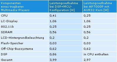 Tabelle 2. Vergleich der Leistungsaufnahme in Watt von Media-Playern mit DSP+MCU und AP7000.  Quelle: Studie von Shim, Cho, Chang an der Universität von Korea (ESTIMedia2004) und Atmel)