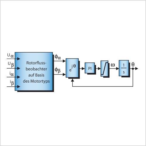 Regler für Permanentmagnet-Synchronmotoren | elektroniknet.de