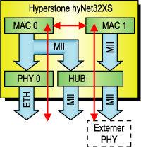 """Bild 5. Blockschaltung der Switch-Lösung: Ein """"Cut-Through""""-Switch lässt sich über DMA-Zugriffe hinter den beiden MACs des hyNet32XS realisieren. Ein Paket wird 64-byte-weise weitergeleitet, was einer Verzögerung von ca. 8 µs entspricht."""