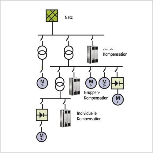 Aktive Filter lassen sich im jeweiligen Segment frei platzieren – ein großer Vorteil gegenüber passiven Lösungen, die direkt am Frequenzumrichter angebracht sein müssen.