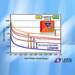 105-V-High-Side-Strommessverstärker