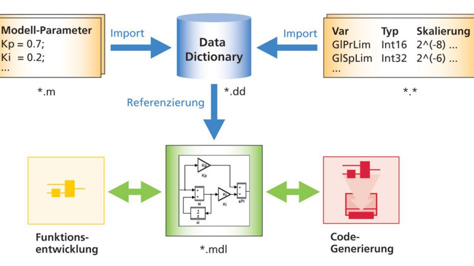 Bild 1: Das dSpace Data Dictionary (DD) dient zur Aufnahme von Modell-Parametern aus M-Files (*.m) und Software-bezogenen Daten (*.*), wie sie typischerweise im Rahmen der Funktionsentwicklung und Code-Generierung für Simulink-Modelle (*.mdl) auftreten. (Bilder: dSpace)