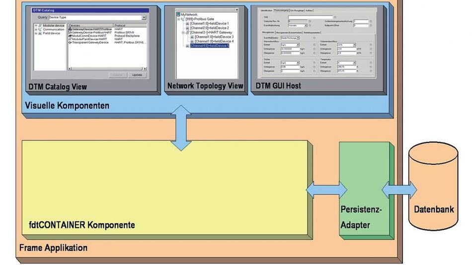 Struktur einer einfachen FDT-Frame-Applikation: Die FDT-Container-Komponente kapselt die FDT-Spezifikation. Alle anderen Komponenten können auf Grund ihrer definierten Schnittstellen und der losen Kopplung einfach erweitert oder ersetzt werden. (Grafiken: M&M Software)