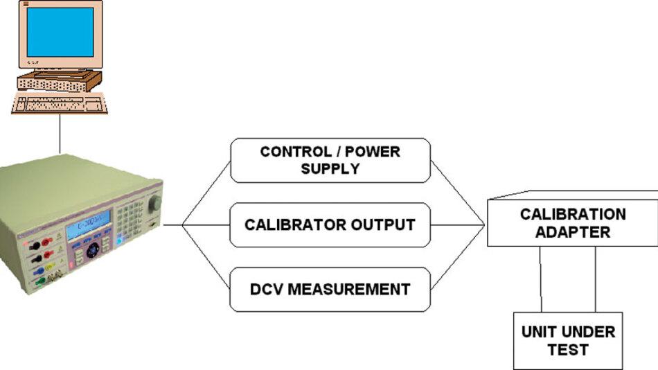 Bild 2. Modularer Aufbau hilft bei der Lösung mannigfaltiger Kalibrierprobleme