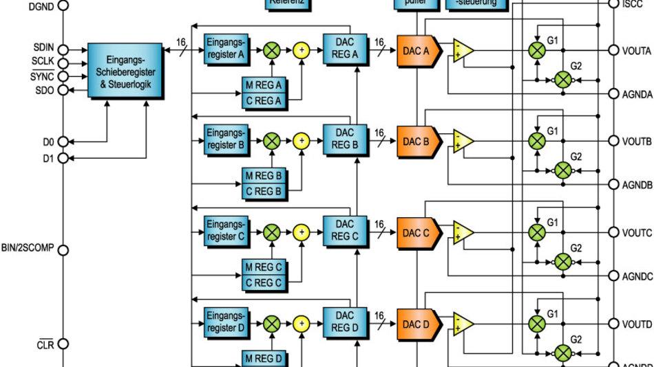 Bild 3. Eines der ersten Produkte, das mit dem 0,6-µm-iCMOS-Prozess hergestellt wurde, ist der Vierfach-D/A-Umsetzer AD5764, der in seiner besten Version eine integrierte und eine differenzielle Linearität von jeweils 1 LSB bei 16 bit Auflösung bietet.