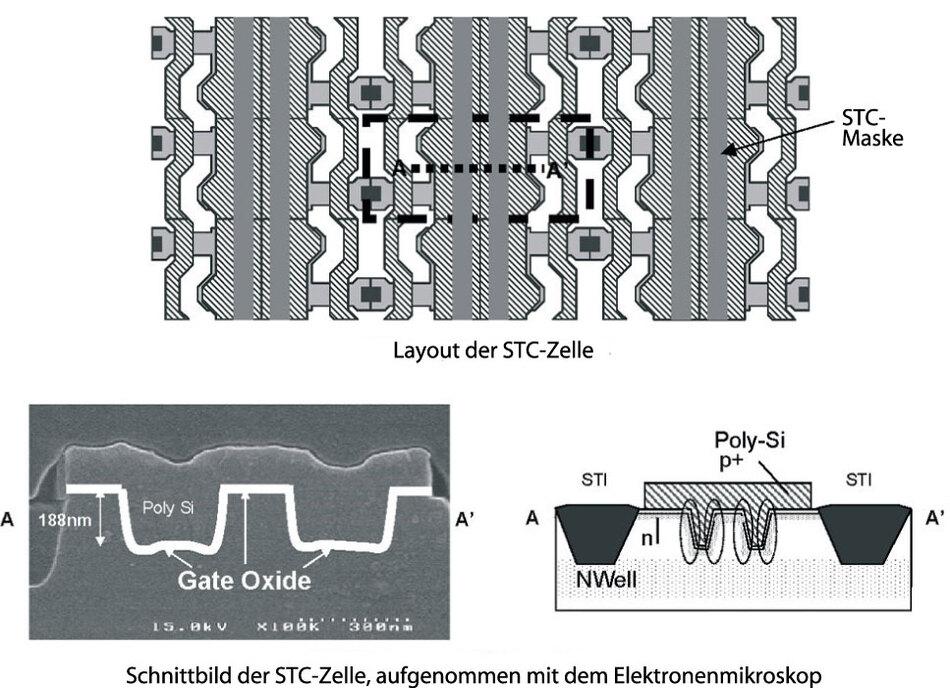 """Bild 7. Der 400-MHz Random-Cycle Dual-Port-Interleaved DRAM basiert auf """"Striped-Trench""""-Kondensator-Zellen (STC). (Quelle: ISSCC/Matsushita)"""