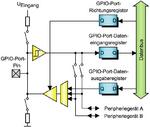 GPIO-Port-Architektur des Embedded-Controllers CP3000