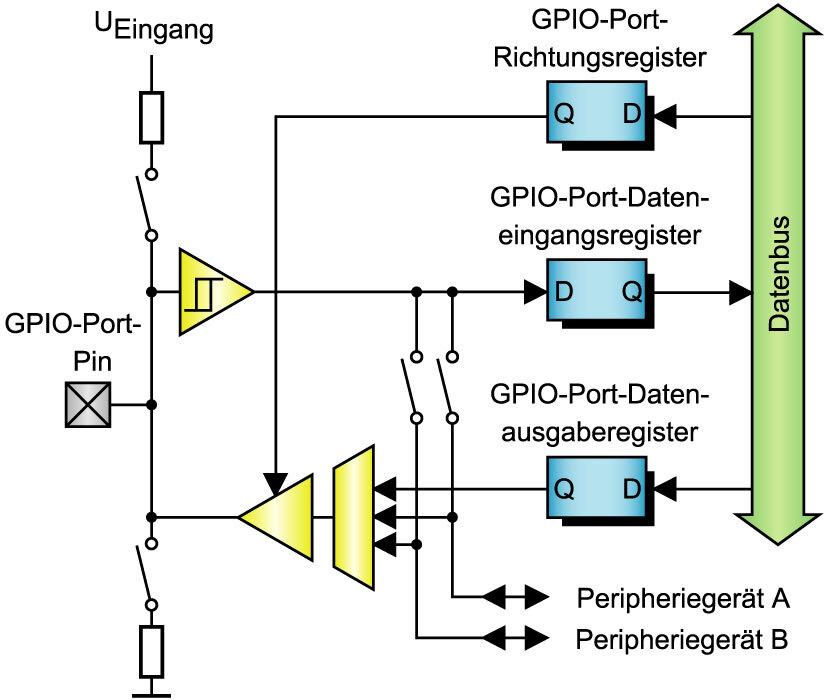 Bild 1. GPIO-Port-Architektur des Embedded-Controllers CP3000. Der GPIO-Port-Pin kann folgende Zustände einnehmen: High, Low, Weakly pulled High, Weakly pulled Low und Hochohmig. Die meisten GPIO-Ports verfügen über eine oder zwei Zusatzfunktionen, bei denen On-Chip-Peripheriekomponenten die Kontrolle über die Port-Eigenschaften übernehmen.