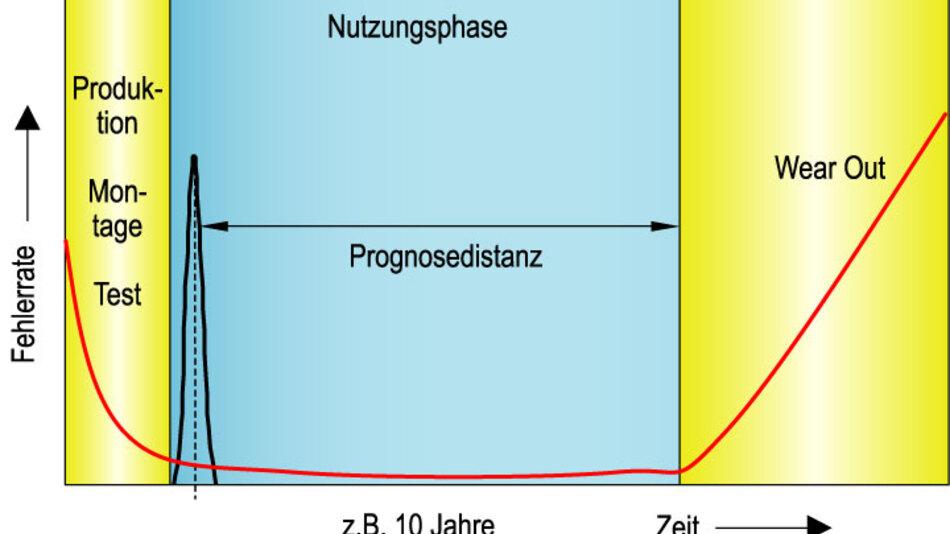 Bild 3. Prognose-Zelle mit langer Prognose-Distanz zur Sicherstellung einer festgelegten Lebensdauer bei Auslieferung vom Systemhersteller. Im Beispiel wurde eine Prognose-Distanz und damit eine mindestens zu garantierende Lebensdauer von 10 Jahren angenommen.