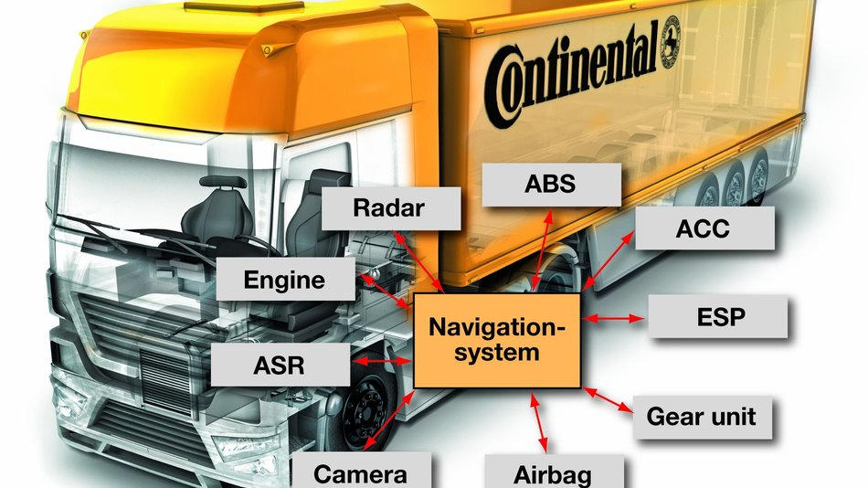 Bild 1. Navigation: Vom Multimediasystem zum integrierten Fahrzeugsensor.