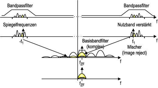 Bild 3. Lage der Frequenzkanäle und Filterverläufe beim Low-IF-Konzept.